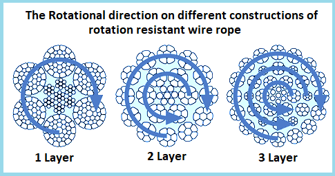 wire rope specifications