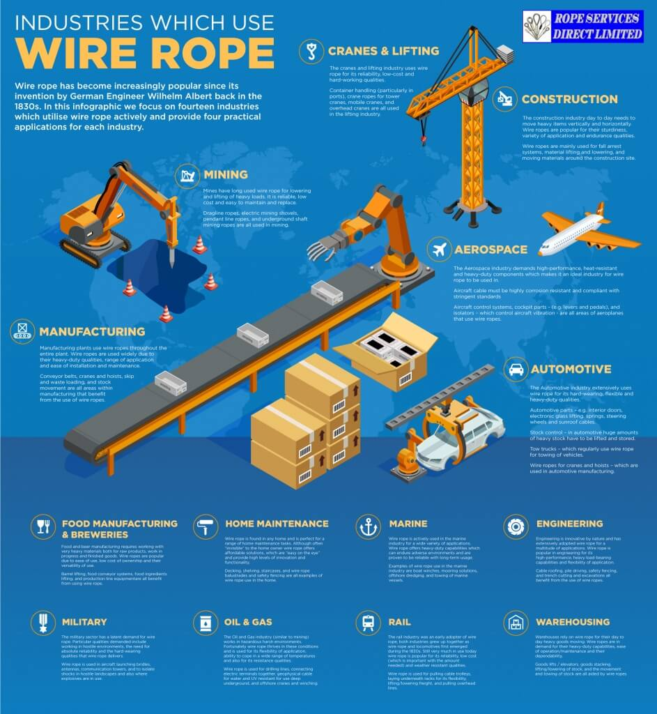 Industries which use wire ropes infographic by Rope Services Direct