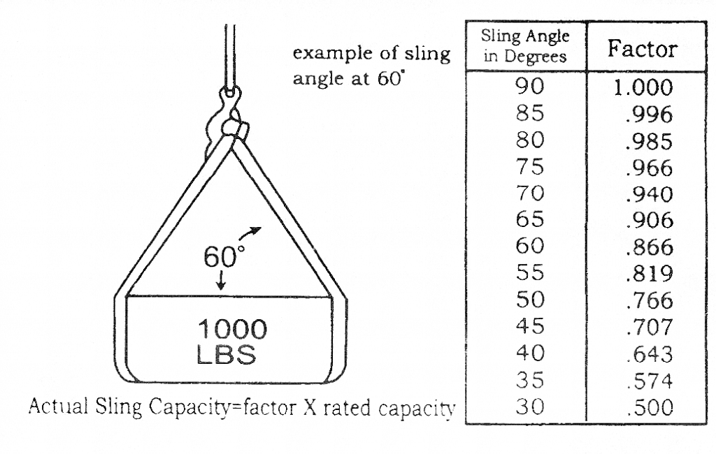 round slings angle chart