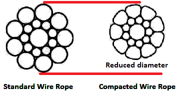 The difference in diameter of compacted and standard wire ropes.