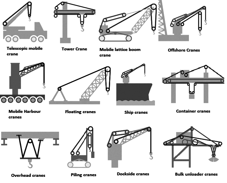 Types Of Mobile Cranes : Crane ropes buy steel wire rope for cranes hoists rsd uk