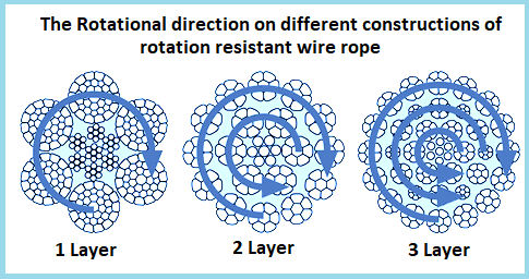 Non rotating Wire Rope | Rotation Resistant Rope | RSD UK
