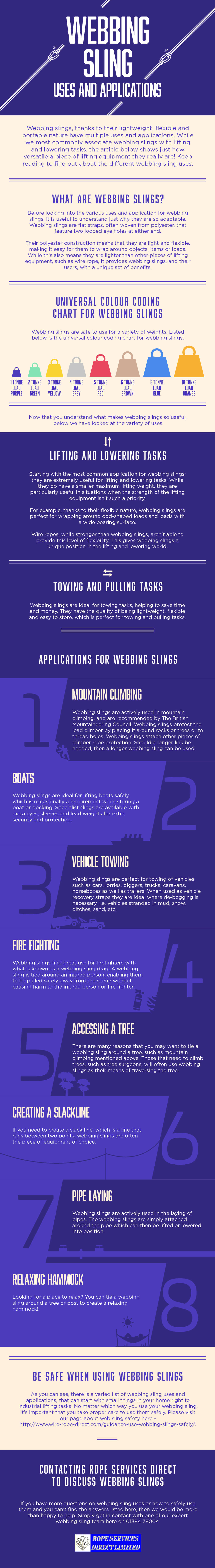 Webbing Sling Uses & Applications Infographic - Rope Services Direct