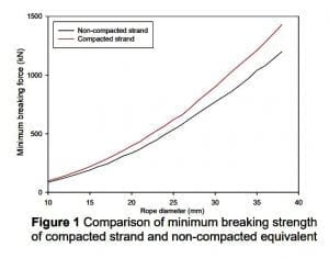 compacted vs regular wire rope